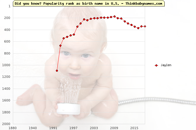 Top 2000 baby names ranking of Jaylen name in U.S.