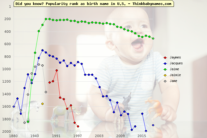 Top 2000 baby names ranking of Jaymes, Jacques, Jaime, Jaimie, Jame in U.S.