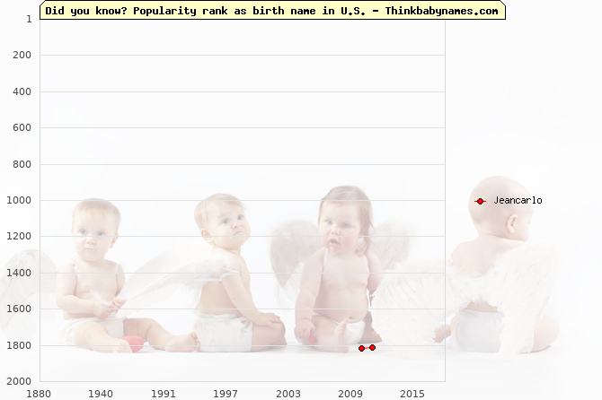 Top 2000 baby names ranking of Jeancarlo name in U.S.