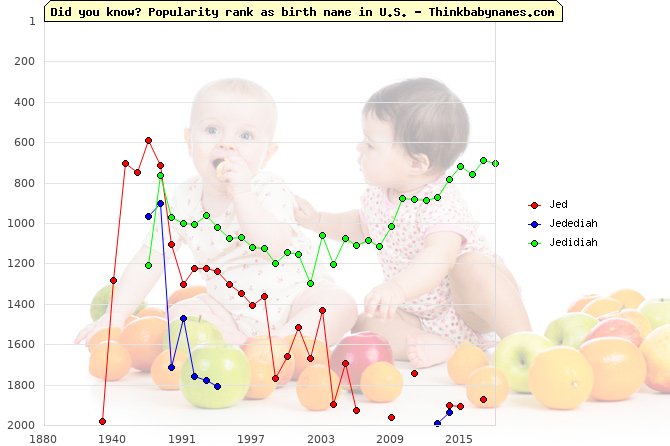 Top 2000 baby names ranking of Jed, Jedediah, Jedidiah in U.S.