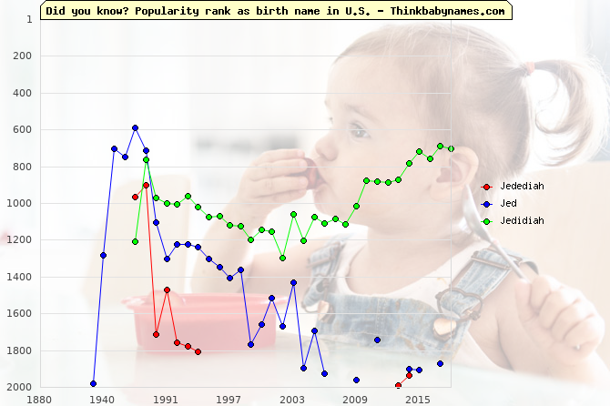 Top 2000 baby names ranking of Jedediah, Jed, Jedidiah in U.S.