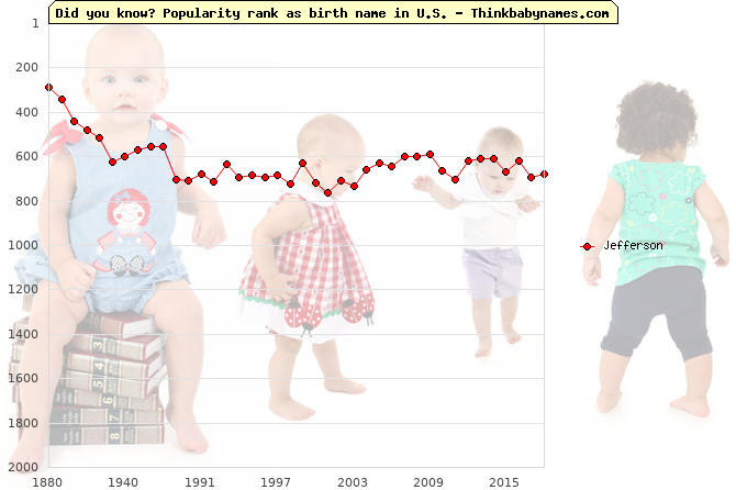 Top 2000 baby names ranking of Jefferson name in U.S.