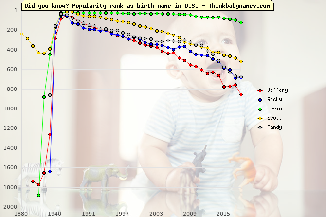 Top Gains for U.S. Baby Names 1950-1959: Jeffery, Ricky, Kevin, Scott, Randy