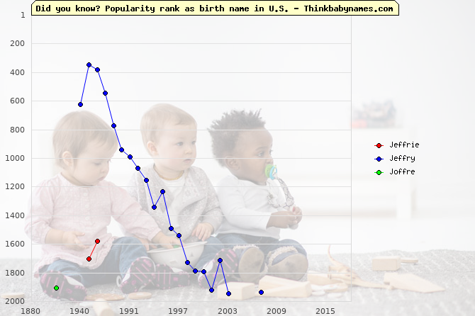 Top 2000 baby names ranking of Jeffrie, Jeffry, Joffre in U.S.