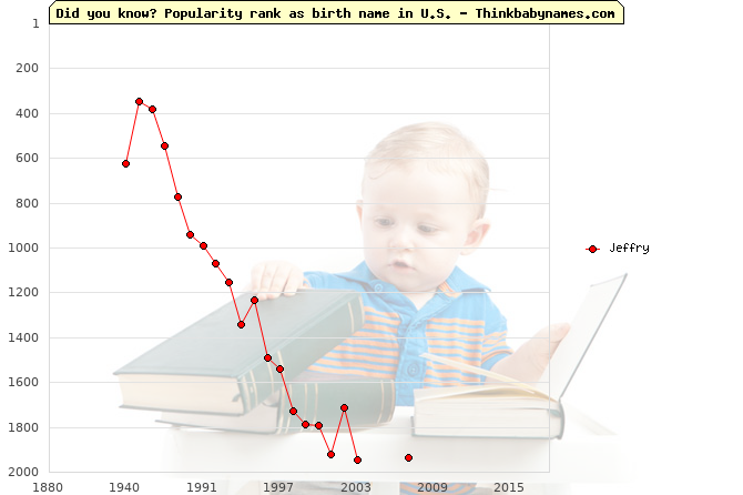 Top 2000 baby names ranking of Jeffry name in U.S.