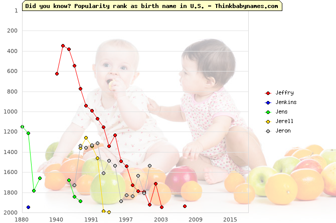 Top 2000 baby names ranking of Je- names: Jeffry, Jenkins, Jens, Jerell, Jeron