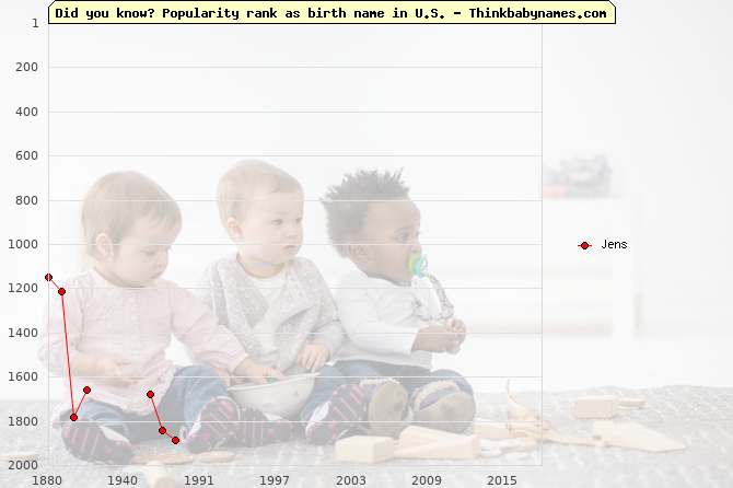 Top 2000 baby names ranking of Jens name in U.S.
