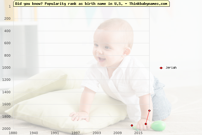 Top 2000 baby names ranking of Jeriah in U.S.