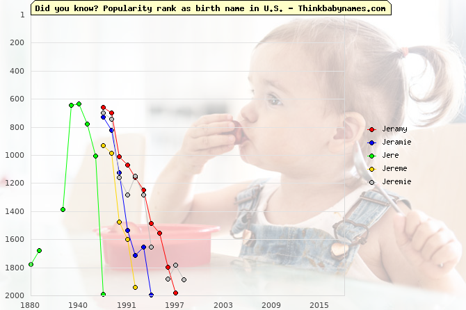 Top 2000 baby names ranking of Jeramy, Jeramie, Jere, Jereme, Jeremie in U.S.