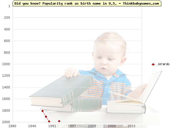 Top 2000 baby names ranking of Jerardo name in U.S.