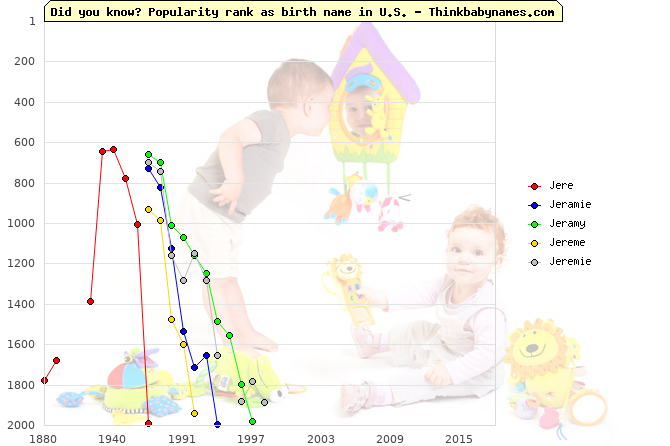Top 2000 baby names ranking of Jere, Jeramie, Jeramy, Jereme, Jeremie in U.S.