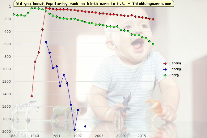 Top 2000 baby names ranking of Jeremy, Jeromy, Jerry in U.S.