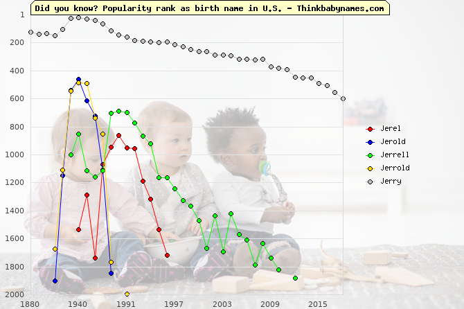 Top 1000 baby names ranking of Jerel, Jerold, Jerrell, Jerrold, Jerry in U.S.