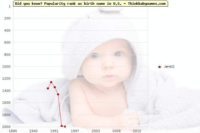 Top 1000 baby names ranking of Jerell name in U.S.