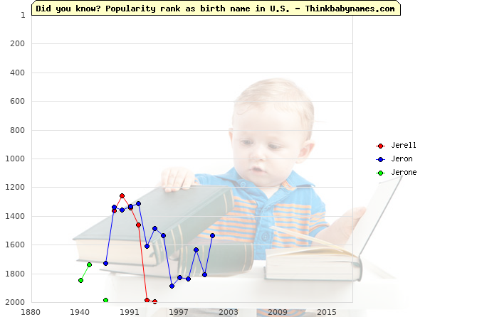 Top 2000 baby names ranking of Jerell, Jeron, Jerone in U.S.