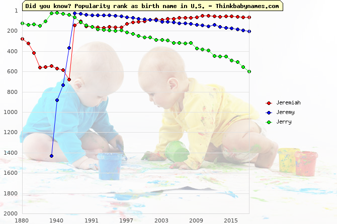 Top 1000 baby names ranking of Jeremiah, Jeremy, Jerry in U.S.