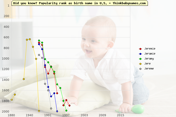 Top 2000 baby names ranking of Jeremie, Jeramie, Jeramy, Jere, Jereme in U.S.