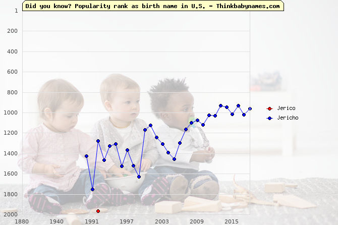 Top 2000 baby names ranking of Jerico, Jericho in U.S.