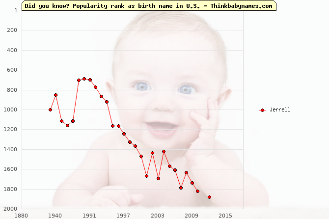 Top 2000 baby names ranking of Jerrell in U.S.