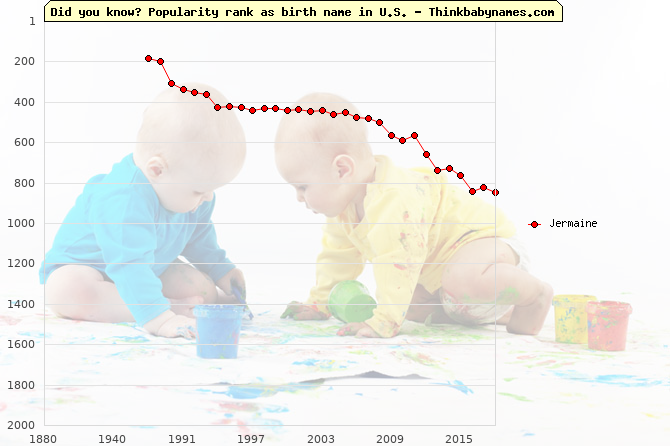 Top 2000 baby names ranking of Jermaine name in U.S.