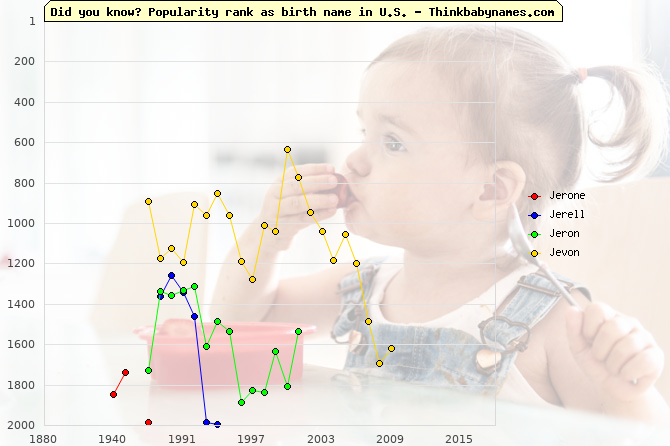 Top 2000 baby names ranking of Jerone, Jerell, Jeron, Jevon in U.S.