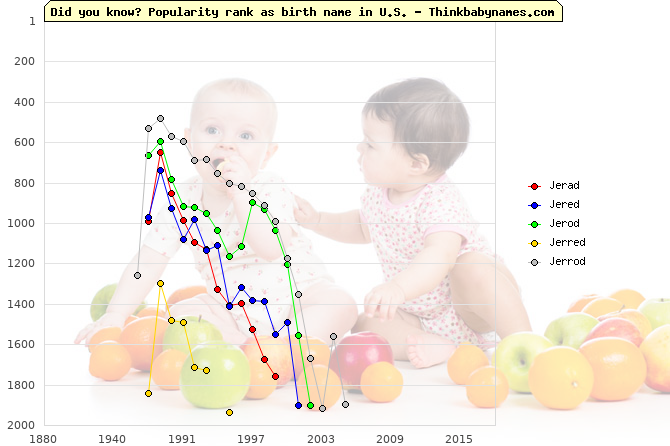 Top 2000 baby names ranking of Jerad, Jered, Jerod, Jerred, Jerrod in U.S.