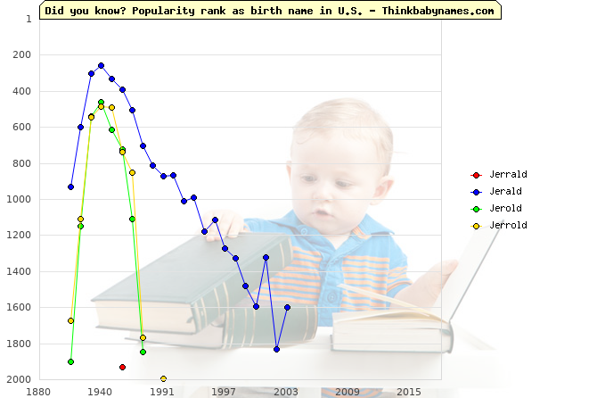 Top 2000 baby names ranking of Jerrald, Jerald, Jerold, Jerrold in U.S.