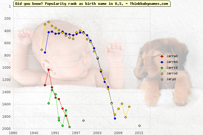 Top 2000 baby names ranking of Jarrad, Jarred, Jarrid, Jarrod, Jaryd in U.S.