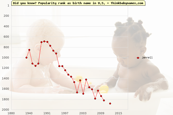 Top 2000 baby names ranking of Jerrell name in U.S.