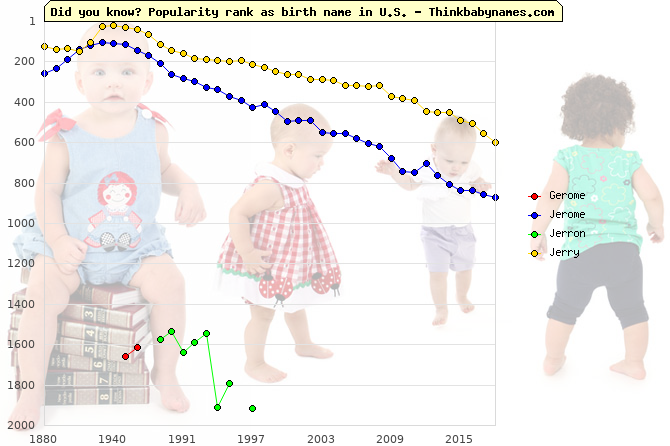 Top 2000 baby names ranking of Gerome, Jerome, Jerron, Jerry in U.S.