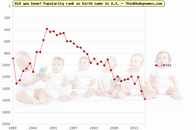 Top 2000 baby names ranking of Jarvis in U.S.