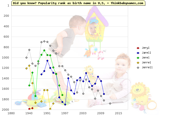 Top 2000 baby names ranking of Jeryl, Jarell, Jerel, Jerrel, Jerrell in U.S.