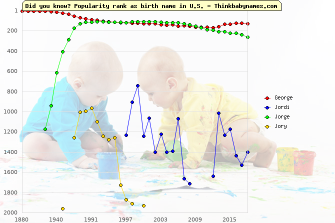 Top 2000 baby names ranking of George, Jordi, Jorge, Jory in U.S.