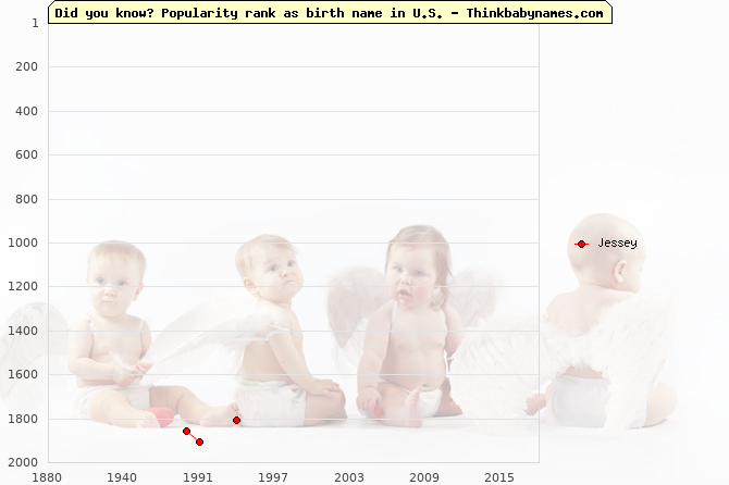 Top 2000 baby names ranking of Jessey name in U.S.