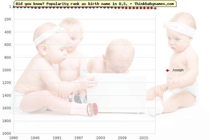 Top 2000 baby names ranking of Joseph in U.S.