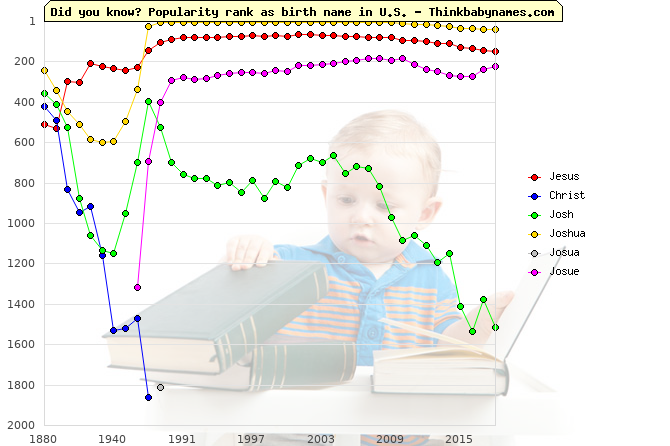 Top 2000 baby names ranking of Jesus, Christ, Josh, Joshua, Josua, Josue in U.S.