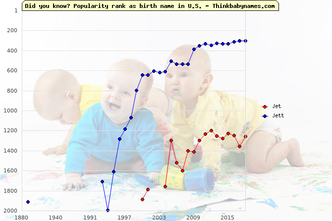Top 2000 baby names ranking of Jet, Jett in U.S.