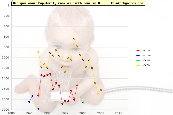 Top 2000 baby names ranking of Jeron, Jerone, Jevin, Jevon in U.S.