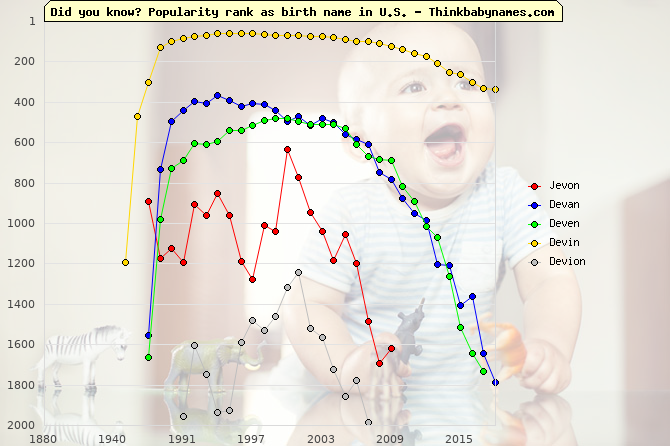 Top 2000 baby names ranking of Jevon, Devan, Deven, Devin, Devion in U.S.