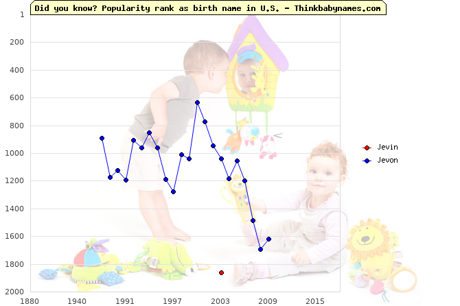 Top 2000 baby names ranking of Jevin, Jevon in U.S.