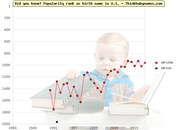 Top 2000 baby names ranking of Jericho, Jerico in U.S.