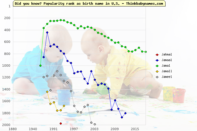 Top 2000 baby names ranking of Jahmal, Jamaal, Jamal, Jamall, Jameel in U.S.