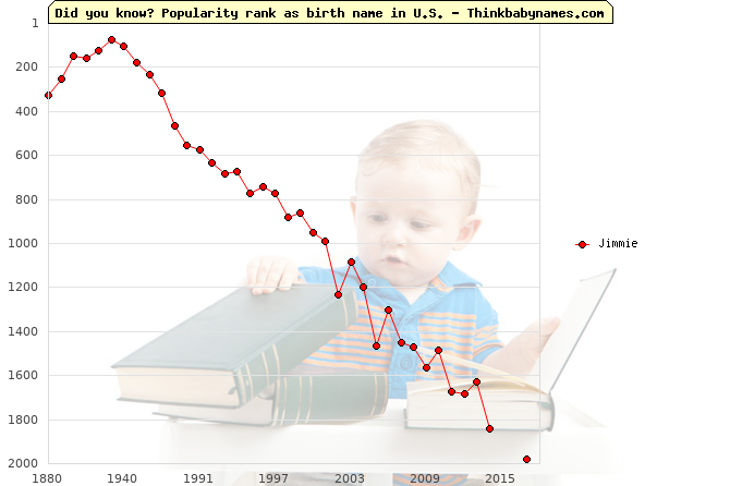 Top 2000 baby names ranking of Jimmie name in U.S.