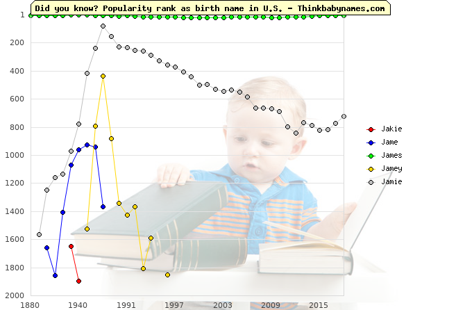 Top 2000 baby names ranking of Jakie, Jame, James, Jamey, Jamie in U.S.
