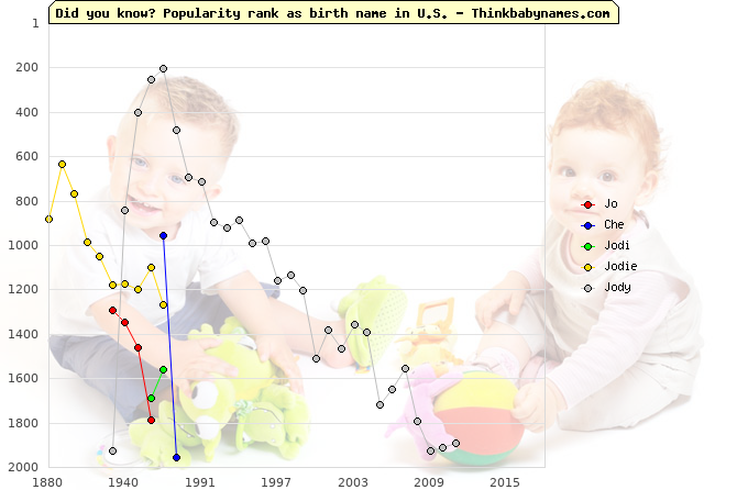 Top 2000 baby names ranking of Jo, Che, Jodi, Jodie, Jody in U.S.
