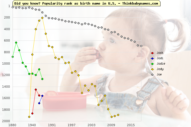 Top 2000 baby names ranking of Jo- names: Jock, Jodi, Jodie, Jody, Joe