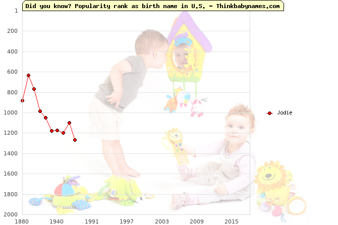 Top 2000 baby names ranking of Jodie name in U.S.