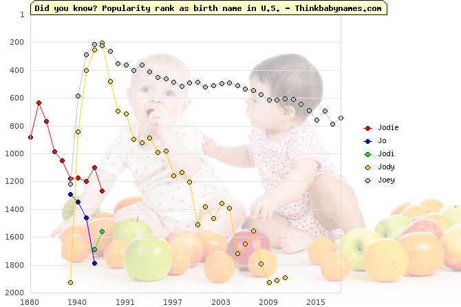 Top 2000 baby names ranking of Jodie, Jo, Jodi, Jody, Joey in U.S.