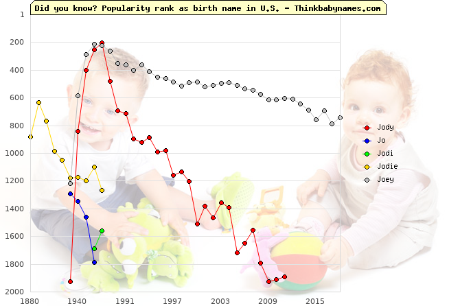 Top 2000 baby names ranking of Jody, Jo, Jodi, Jodie, Joey in U.S.