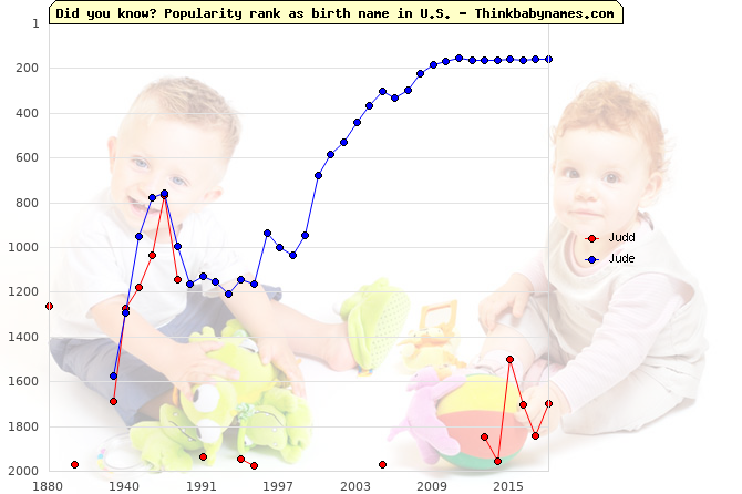 Top 2000 baby names ranking of Judd, Jude in U.S.